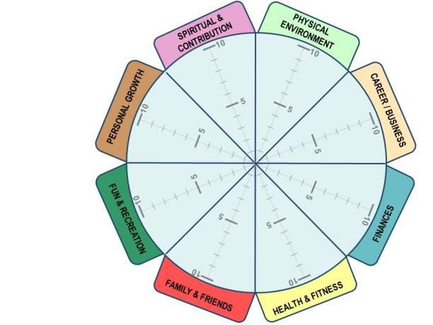 Wheel of Life I